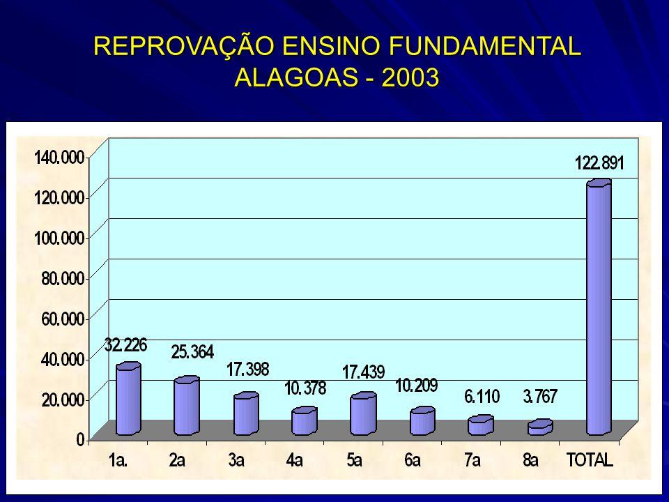 REPROVAÇÃO ENSINO FUNDAMENTAL ALAGOAS - 2003