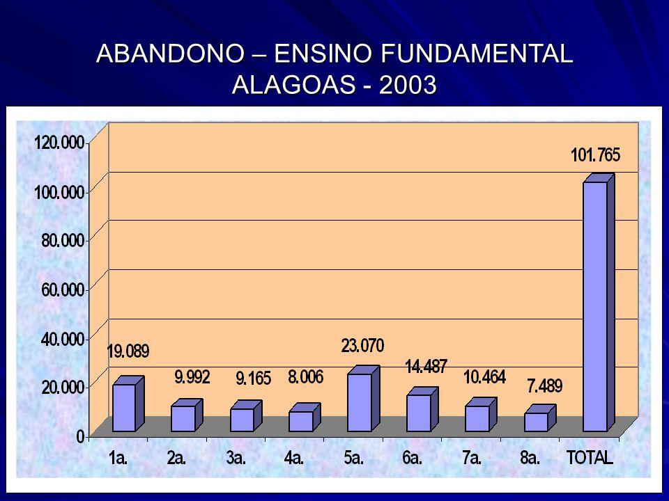 ABANDONO – ENSINO FUNDAMENTAL ALAGOAS - 2003