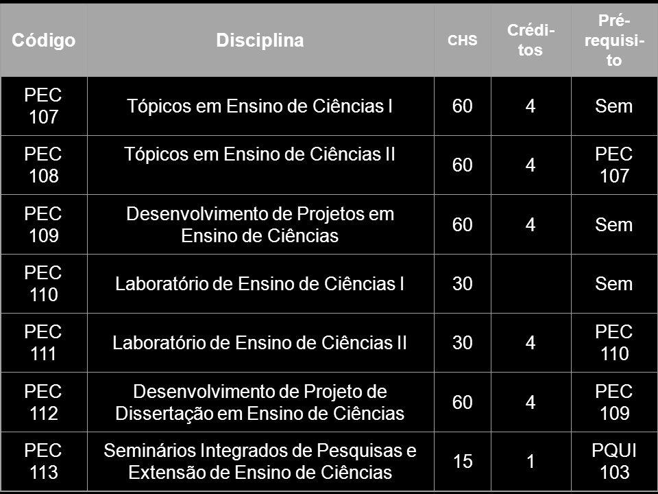 CódigoDisciplina CHS Crédi- tos Pré- requisi- to PEC 107 Tópicos em Ensino de Ciências I604Sem PEC 108 Tópicos em Ensino de Ciências II 604 PEC 107 PEC 109 Desenvolvimento de Projetos em Ensino de Ciências 604Sem PEC 110 Laboratório de Ensino de Ciências I30 Sem PEC 111 Laboratório de Ensino de Ciências II304 PEC 110 PEC 112 Desenvolvimento de Projeto de Dissertação em Ensino de Ciências 604 PEC 109 PEC 113 Seminários Integrados de Pesquisas e Extensão de Ensino de Ciências 151 PQUI 103