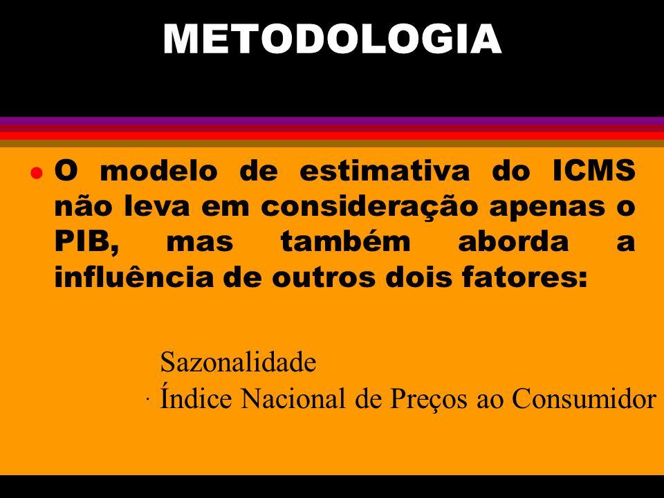 METODOLOGIA l O modelo de estimativa do ICMS não leva em consideração apenas o PIB, mas também aborda a influência de outros dois fatores: Sazonalidade.