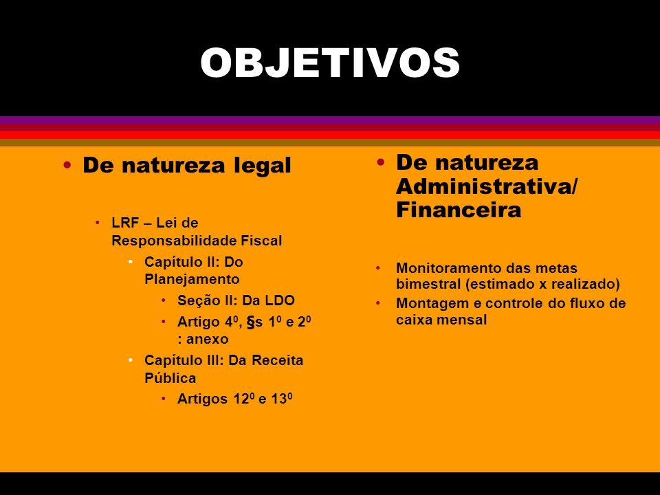 OBJETIVOS De natureza legal LRF – Lei de Responsabilidade Fiscal Capítulo II: Do Planejamento Seção II: Da LDO Artigo 4 0, §s 1 0 e 2 0 : anexo Capítu