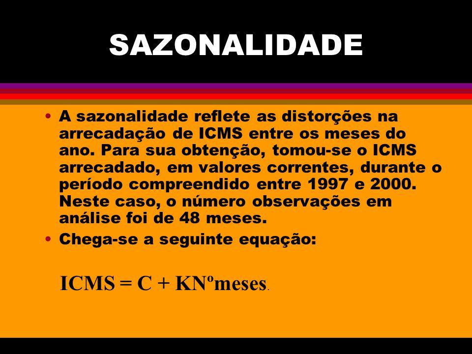SAZONALIDADE A sazonalidade reflete as distorções na arrecadação de ICMS entre os meses do ano. Para sua obtenção, tomou-se o ICMS arrecadado, em valo