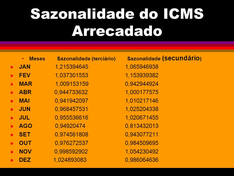 Sazonalidade do ICMS Arrecadado MesesSazonalidade (terciário)Sazonalidade (secundário ) JAN 1,215394645 1,065946938 FEV 1,037301553 1,153939382 MAR 1,