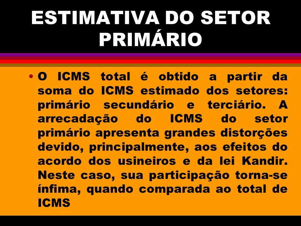 ESTIMATIVA DO SETOR PRIMÁRIO O ICMS total é obtido a partir da soma do ICMS estimado dos setores: primário secundário e terciário. A arrecadação do IC