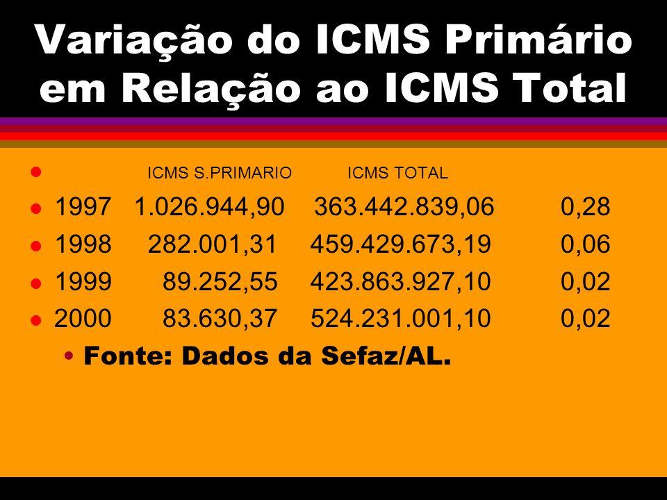 Variação do ICMS Primário em Relação ao ICMS Total l ICMS S.PRIMARIO ICMS TOTAL 1997 1.026.944,90 363.442.839,06 0,28 1998 282.001,31 459.429.673,19 0,06 1999 89.252,55 423.863.927,10 0,02 2000 83.630,37 524.231.001,10 0,02 Fonte: Dados da Sefaz/AL.