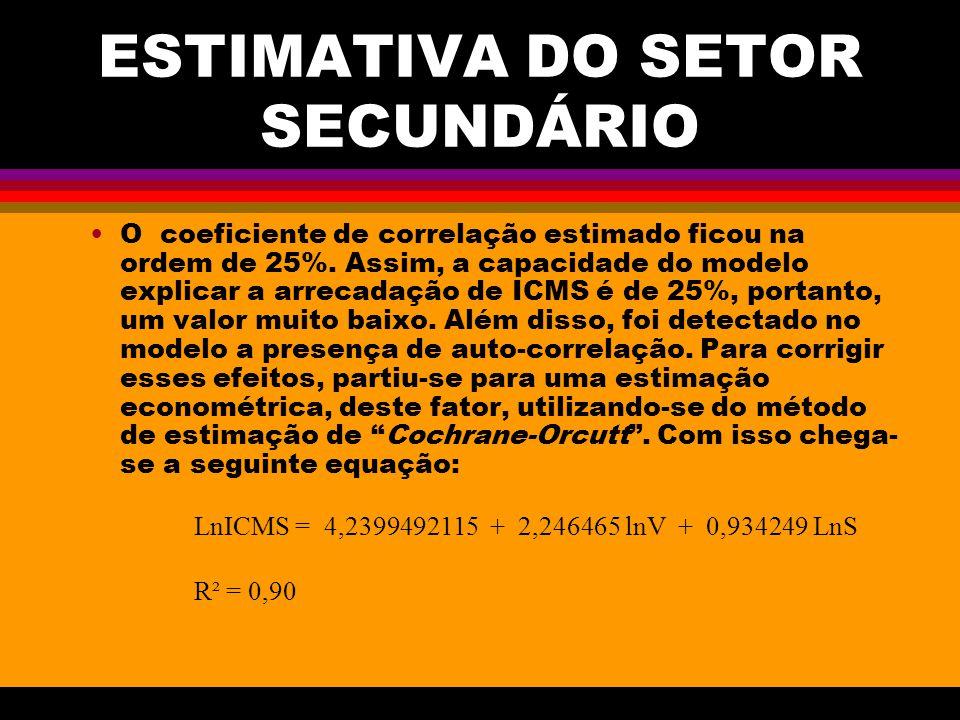 ESTIMATIVA DO SETOR SECUNDÁRIO O coeficiente de correlação estimado ficou na ordem de 25%.