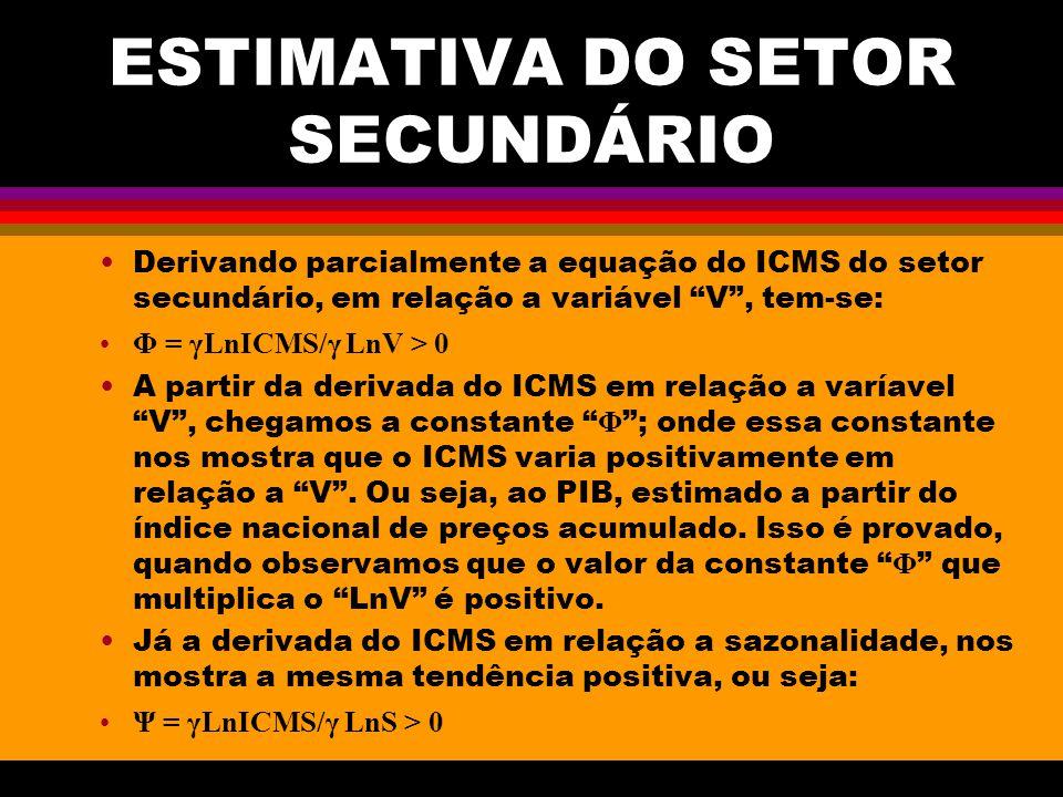 ESTIMATIVA DO SETOR SECUNDÁRIO Derivando parcialmente a equação do ICMS do setor secundário, em relação a variável V, tem-se: Φ = γLnICMS/γ LnV > 0 A partir da derivada do ICMS em relação a varíavel V, chegamos a constante Φ ; onde essa constante nos mostra que o ICMS varia positivamente em relação a V.