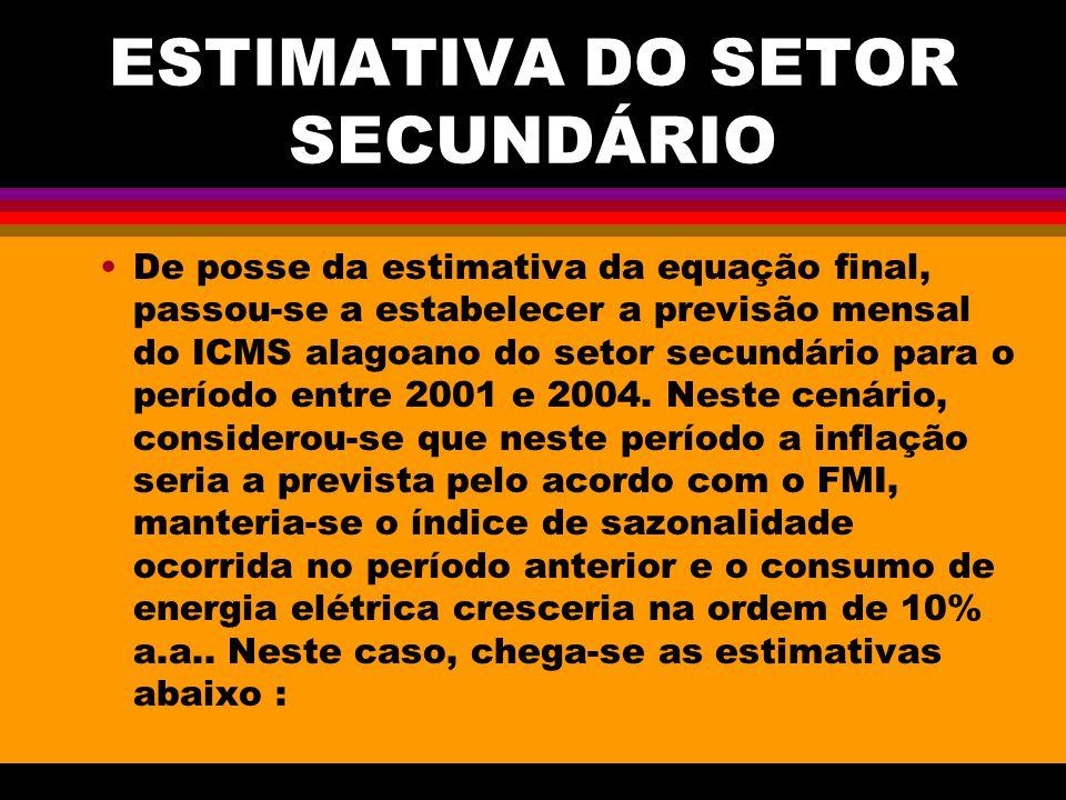 ESTIMATIVA DO SETOR SECUNDÁRIO De posse da estimativa da equação final, passou-se a estabelecer a previsão mensal do ICMS alagoano do setor secundário para o período entre 2001 e 2004.
