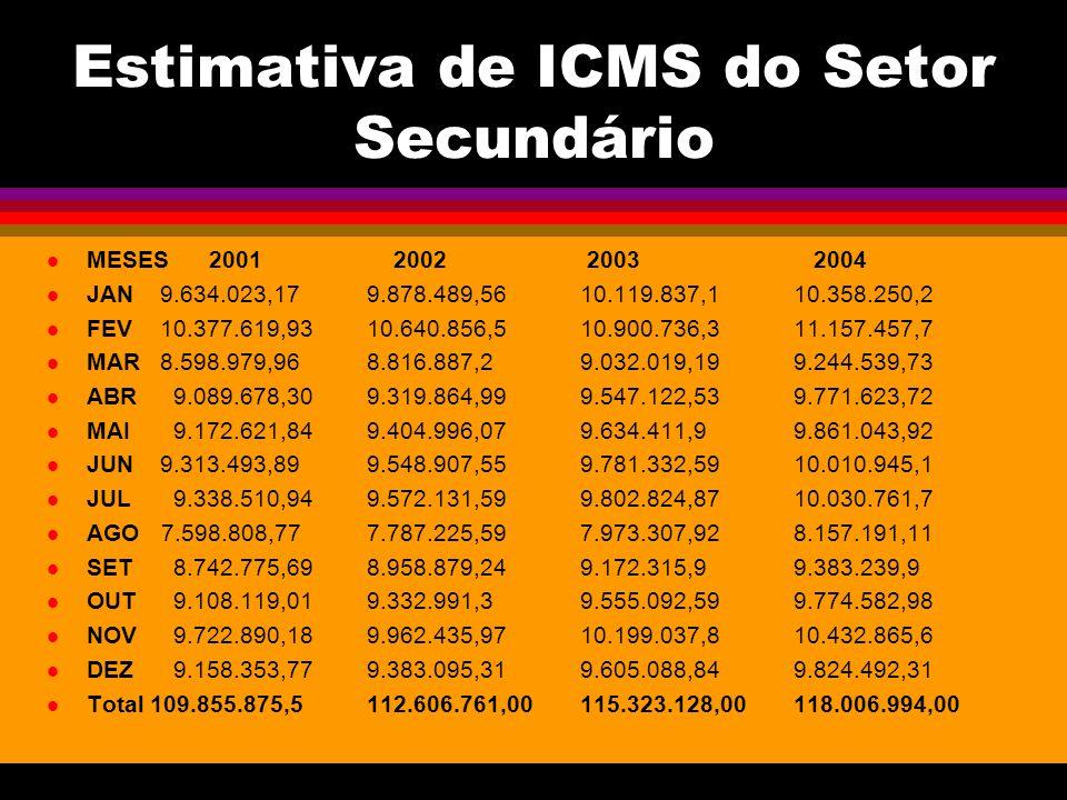 Estimativa de ICMS do Setor Secundário MESES 2001 2002 2003 2004 JAN 9.634.023,179.878.489,5610.119.837,110.358.250,2 FEV 10.377.619,9310.640.856,510.