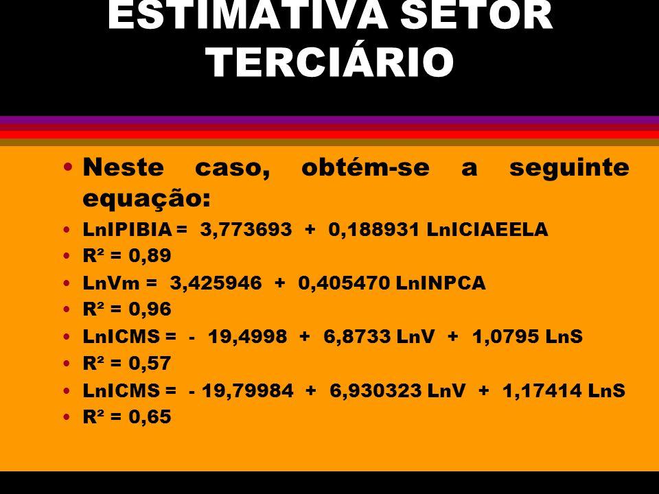 ESTIMATIVA SETOR TERCIÁRIO Neste caso, obtém-se a seguinte equação: LnIPIBIA = 3,773693 + 0,188931 LnICIAEELA R² = 0,89 LnVm = 3,425946 + 0,405470 LnINPCA R² = 0,96 LnICMS = - 19,4998 + 6,8733 LnV + 1,0795 LnS R² = 0,57 LnICMS = - 19,79984 + 6,930323 LnV + 1,17414 LnS R² = 0,65