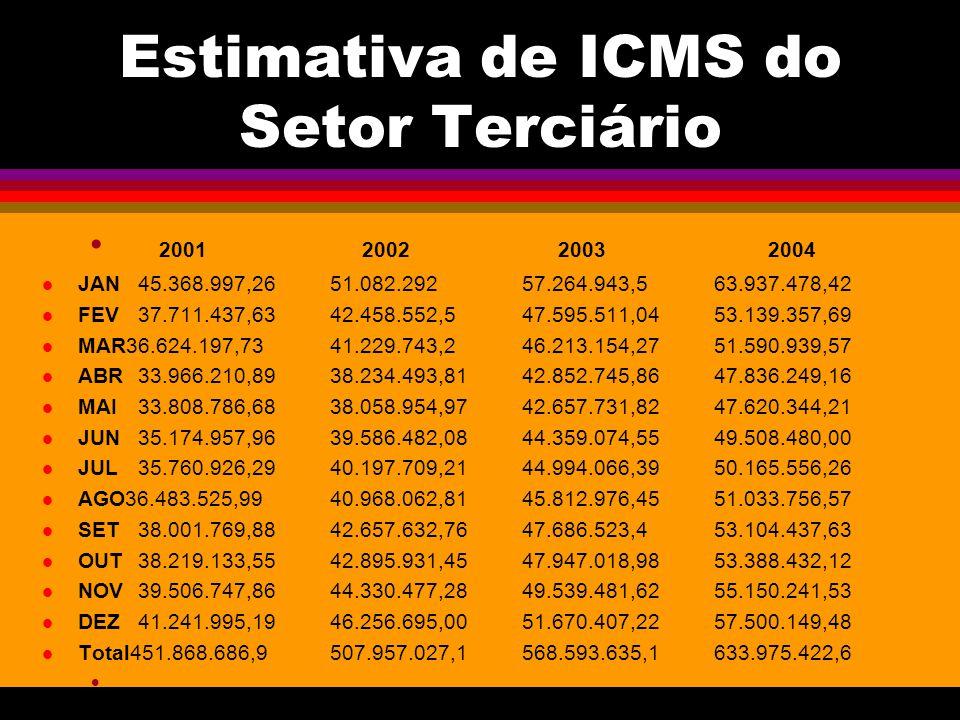 Estimativa de ICMS do Setor Terciário 2001 2002 2003 2004 JAN45.368.997,2651.082.29257.264.943,563.937.478,42 FEV37.711.437,6342.458.552,547.595.511,0