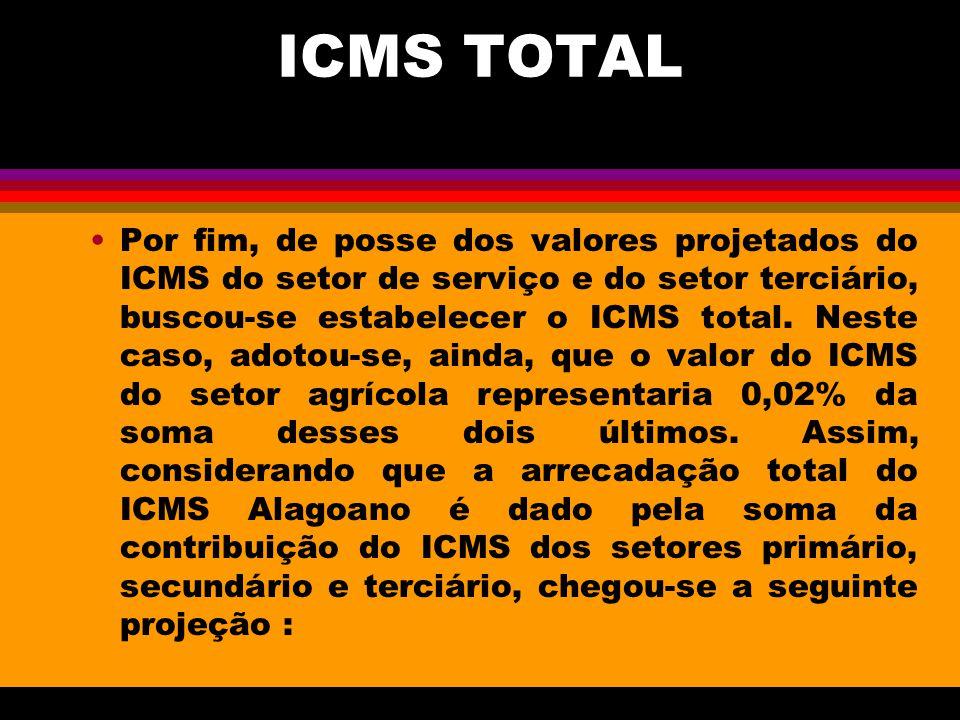 ICMS TOTAL Por fim, de posse dos valores projetados do ICMS do setor de serviço e do setor terciário, buscou-se estabelecer o ICMS total. Neste caso,