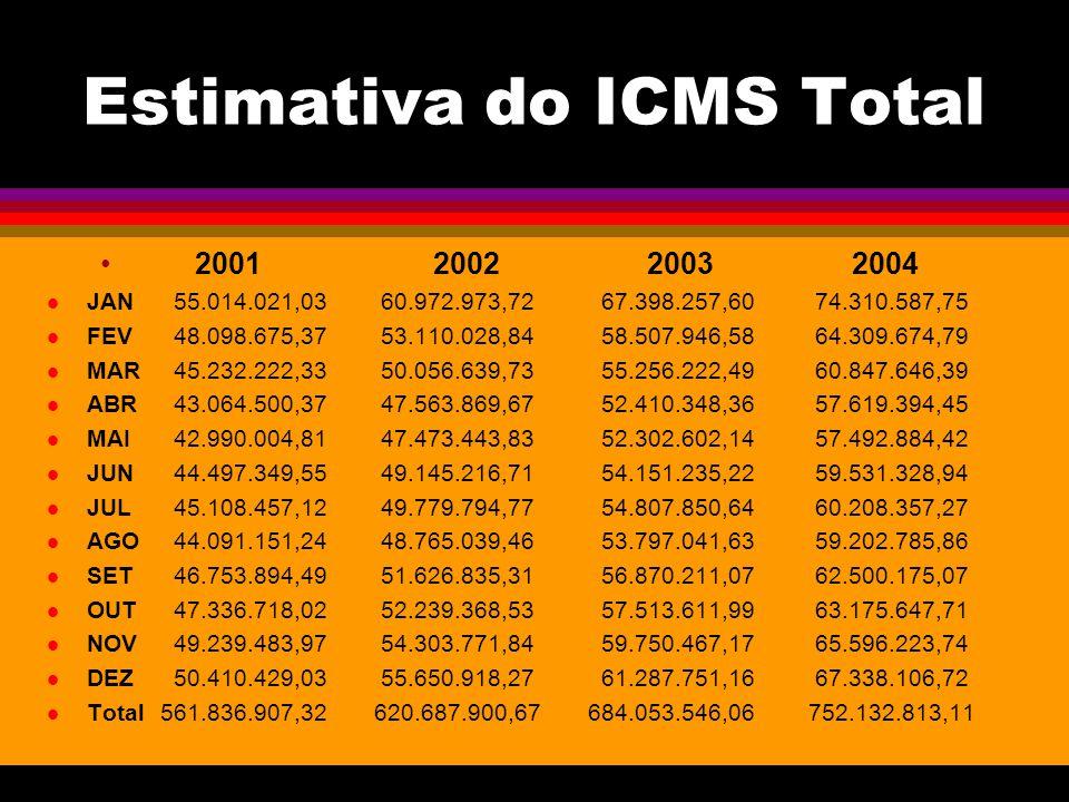 Estimativa do ICMS Total 2001 2002 2003 2004 JAN 55.014.021,03 60.972.973,72 67.398.257,60 74.310.587,75 FEV 48.098.675,37 53.110.028,84 58.507.946,58