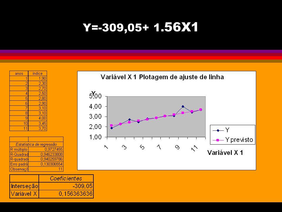 Y=-309,05+ 1. 56X1