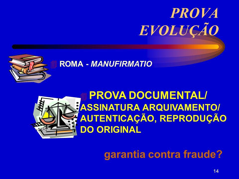 13 PROVA EVOLUÇÃO RITUAIS/ GESTOS - traditio ASSEMBLÉIAS: ATOS PÚBLICOS LEI DAS XII TÁBUAS PARAÍSO: ADÃO E EVA
