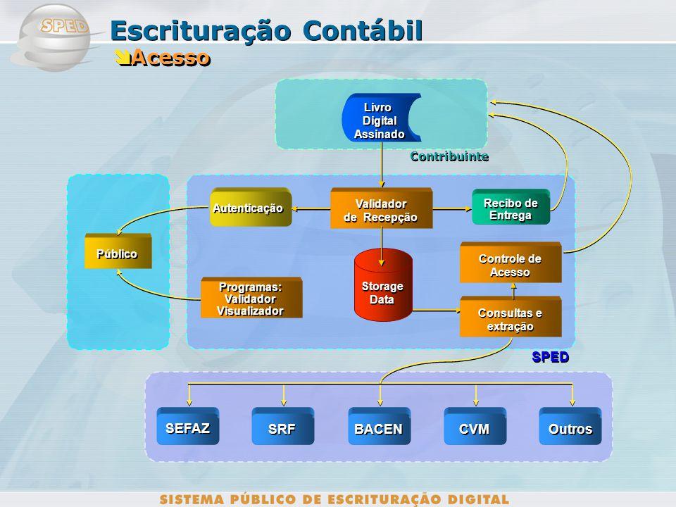 Contribuinte SPED Programas: Validador Visualizador Programas: Validador Visualizador Recibo de Entrega Recibo de Entrega Autenticação Livro Digital A