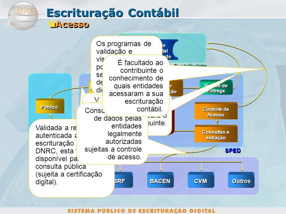 Instalações do Contribuinte SPED DNRC Autenticação Programa Validador Programa Validador Livro Contábil Digital Livro Contábil Digital Storage Data St