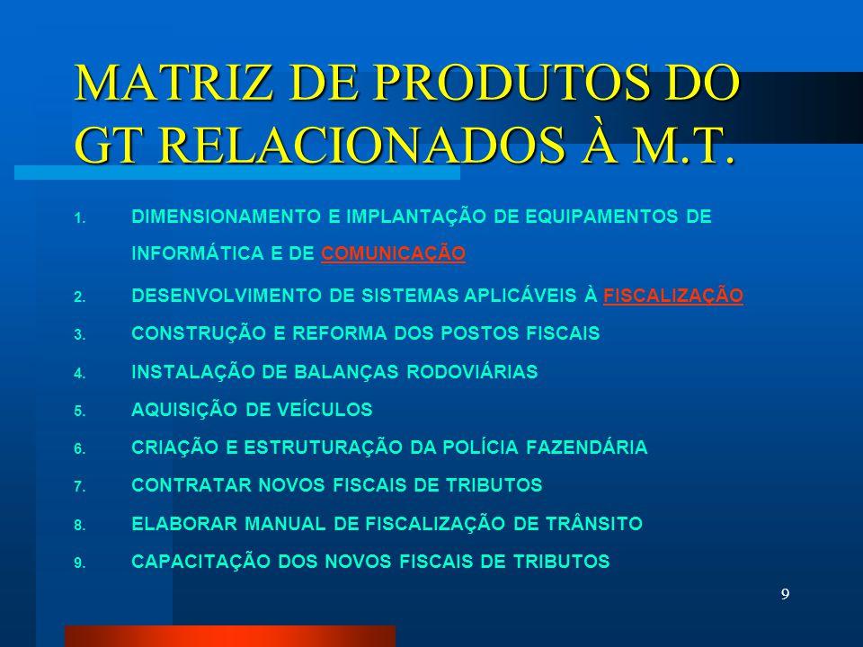 9 MATRIZ DE PRODUTOS DO GT RELACIONADOS À M.T. 1. DIMENSIONAMENTO E IMPLANTAÇÃO DE EQUIPAMENTOS DE INFORMÁTICA E DE COMUNICAÇÃOCOMUNICAÇÃO 2. DESENVOL