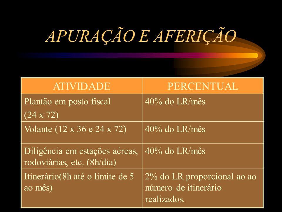 APURAÇÃO E AFERIÇÃO ATIVIDADEPERCENTUAL Plantão em posto fiscal (24 x 72) 40% do LR/mês Volante (12 x 36 e 24 x 72)40% do LR/mês Diligência em estações aéreas, rodoviárias, etc.