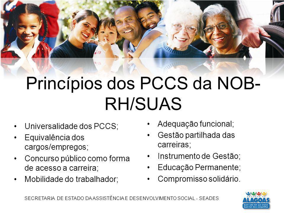 Princípios dos PCCS da NOB- RH/SUAS Universalidade dos PCCS; Equivalência dos cargos/empregos; Concurso público como forma de acesso a carreira; Mobil
