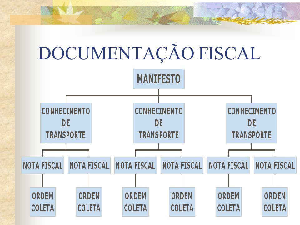DOCUMENTACAO FISCAL Manifesto de Cargas Conhecimento de Transporte Nota Fiscal Ordem de Coleta