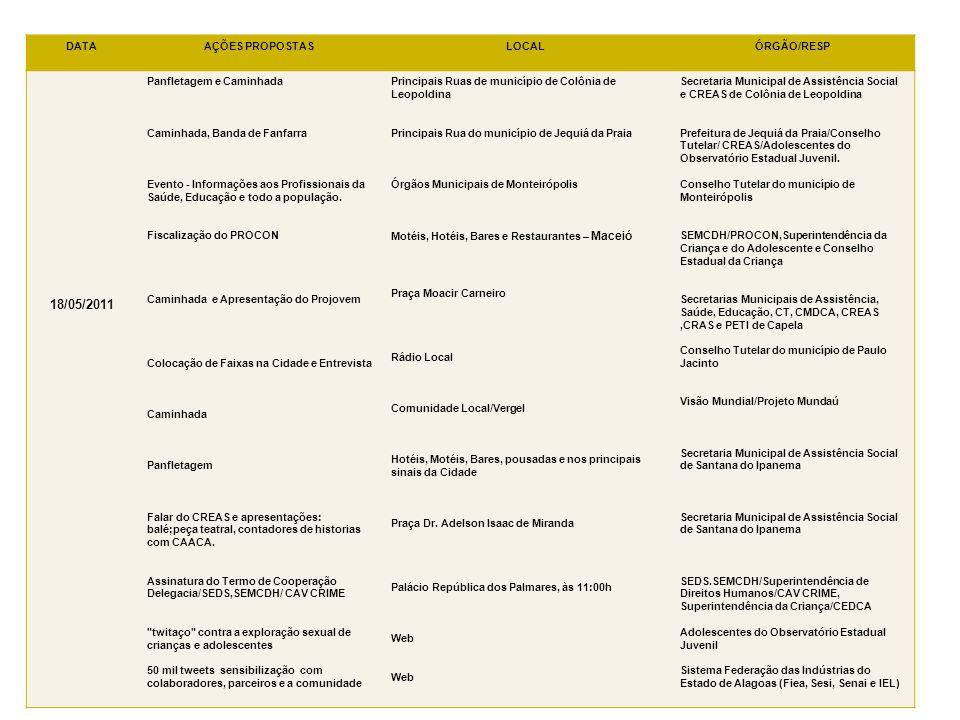 DATAAÇÕES PROPOSTASLOCALÓRGÃO/RESP 18/05/2011 Panfletagem e Caminhada Caminhada, Banda de Fanfarra Evento - Informações aos Profissionais da Saúde, Ed
