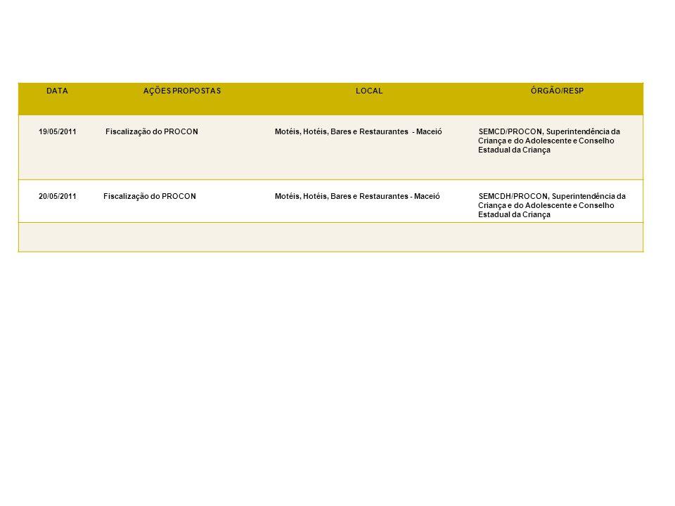 DATAAÇÕES PROPOSTASLOCALÓRGÃO/RESP 19/05/2011 Fiscalização do PROCONMotéis, Hotéis, Bares e Restaurantes - MaceióSEMCD/PROCON, Superintendência da Cri