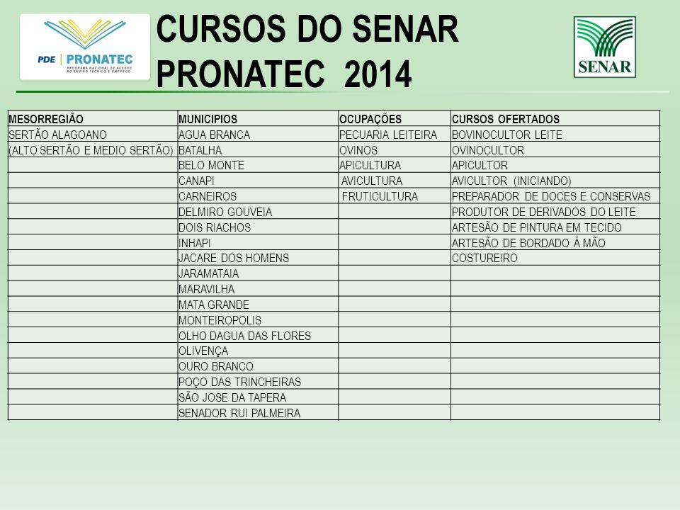 CURSOS DO SENAR PRONATEC 2014 MESORREGIÃOMUNICIPIOSOCUPAÇÕESCURSOS OFERTADOS SERTÃO ALAGOANOAGUA BRANCAPECUARIA LEITEIRABOVINOCULTOR LEITE (ALTO SERTÃO E MEDIO SERTÃO)BATALHAOVINOSOVINOCULTOR BELO MONTEAPICULTURAAPICULTOR CANAPI AVICULTURAAVICULTOR (INICIANDO) CARNEIROS FRUTICULTURAPREPARADOR DE DOCES E CONSERVAS DELMIRO GOUVEIA PRODUTOR DE DERIVADOS DO LEITE DOIS RIACHOS ARTESÃO DE PINTURA EM TECIDO INHAPI ARTESÃO DE BORDADO Á MÃO JACARE DOS HOMENS COSTUREIRO JARAMATAIA MARAVILHA MATA GRANDE MONTEIROPOLIS OLHO DAGUA DAS FLORES OLIVENÇA OURO BRANCO POÇO DAS TRINCHEIRAS SÃO JOSE DA TAPERA SENADOR RUI PALMEIRA
