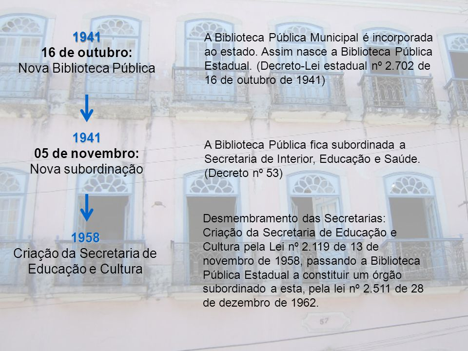 1941 16 de outubro: Nova Biblioteca Pública A Biblioteca Pública Municipal é incorporada ao estado. Assim nasce a Biblioteca Pública Estadual. (Decret