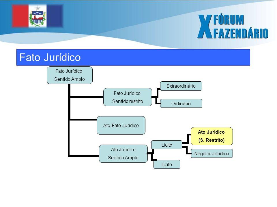 Fato Jurídico Ordinário Lícito Ilícito Ato Jurídico (S. Restrito) Negócio Jurídico