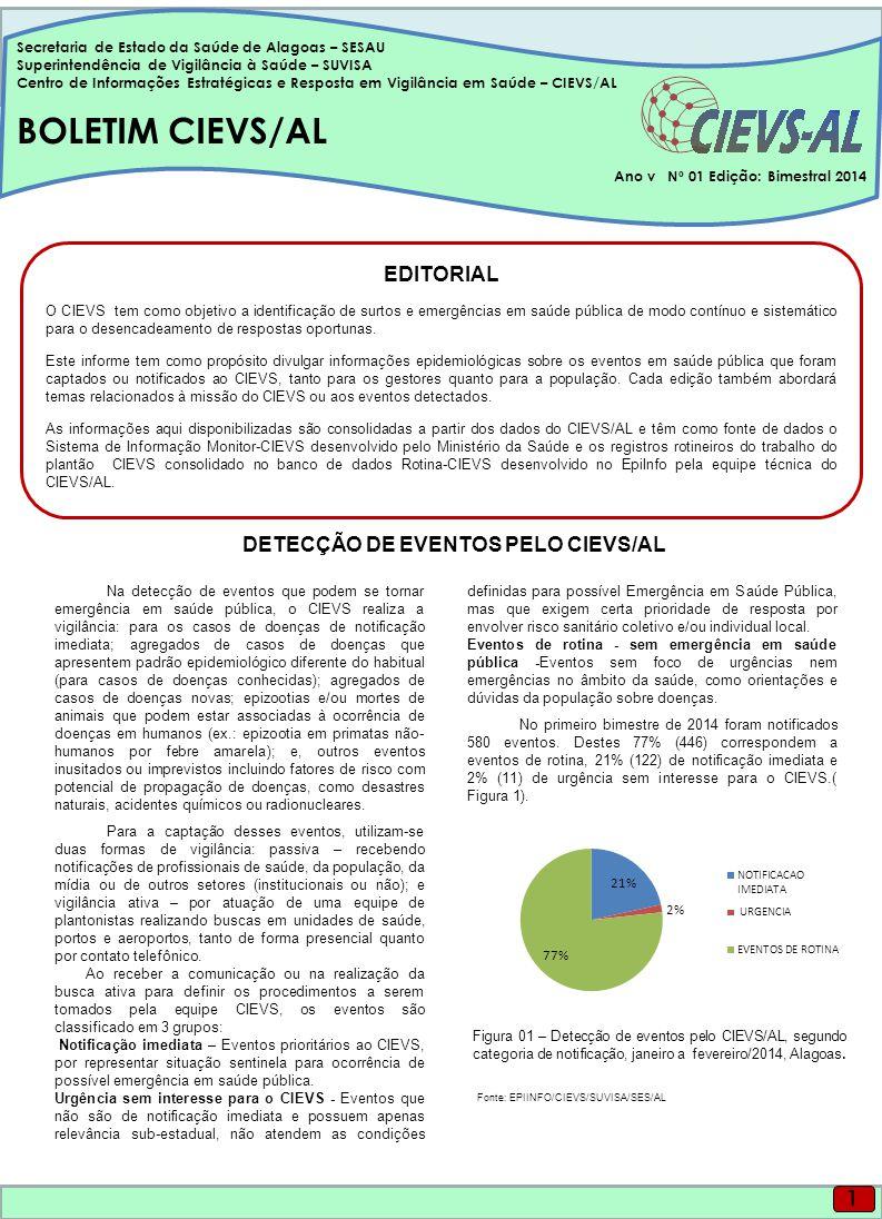 Na detecção de eventos que podem se tornar emergência em saúde pública, o CIEVS realiza a vigilância: para os casos de doenças de notificação imediata; agregados de casos de doenças que apresentem padrão epidemiológico diferente do habitual (para casos de doenças conhecidas); agregados de casos de doenças novas; epizootias e/ou mortes de animais que podem estar associadas à ocorrência de doenças em humanos (ex.: epizootia em primatas não- humanos por febre amarela); e, outros eventos inusitados ou imprevistos incluindo fatores de risco com potencial de propagação de doenças, como desastres naturais, acidentes químicos ou radionucleares.