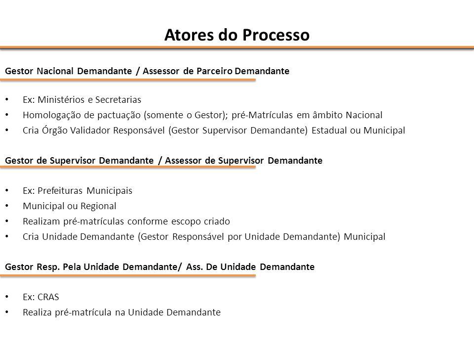Atores do Processo Gestor Nacional Demandante / Assessor de Parceiro Demandante Ex: Ministérios e Secretarias Homologação de pactuação (somente o Gest