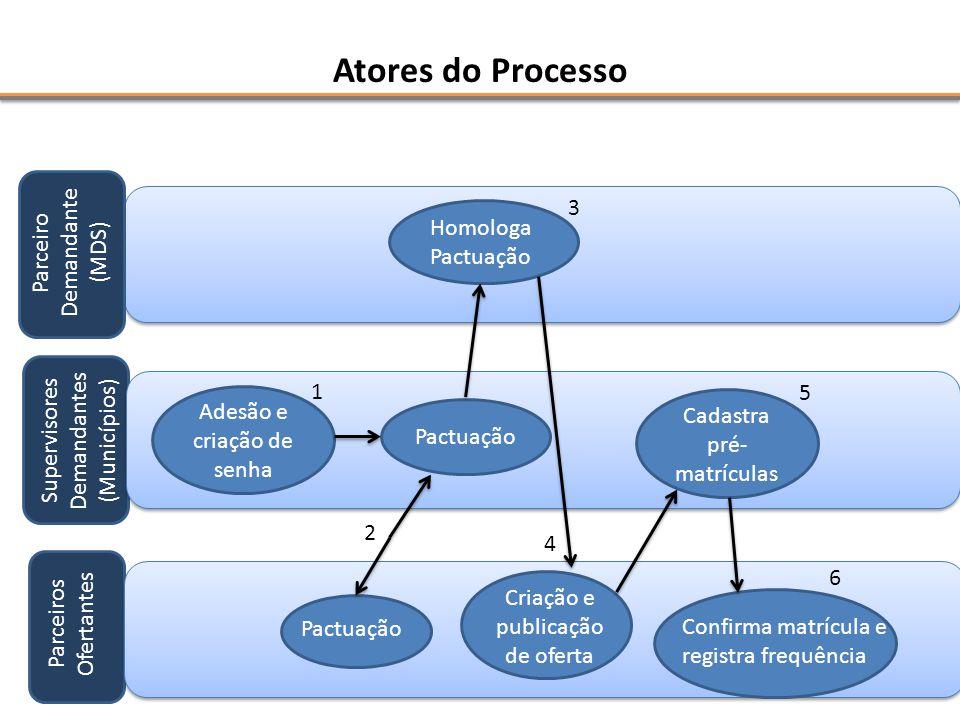 Atores do Processo Parceiro Demandante (MDS) Supervisores Demandantes (Municípios) Parceiros Ofertantes Pactuação Homologa Pactuação 2 1 Cadastra pré-
