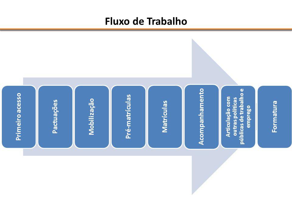 Fluxo de Trabalho Primeiro acesso Pactuações Mobilização Pré-matrículas Matrículas Acompanhamento Articulação com outras políticas públicas de trabalh