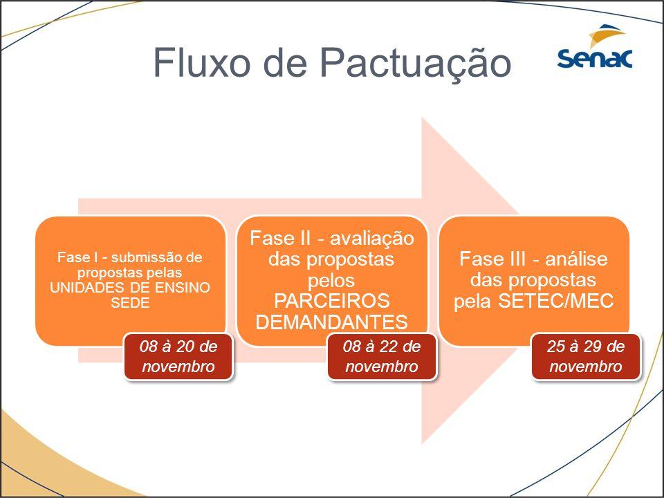 Fluxo de Pactuação Fase I - submissão de propostas pelas UNIDADES DE ENSINO SEDE Fase II - avaliação das propostas pelos PARCEIROS DEMANDANTES Fase II