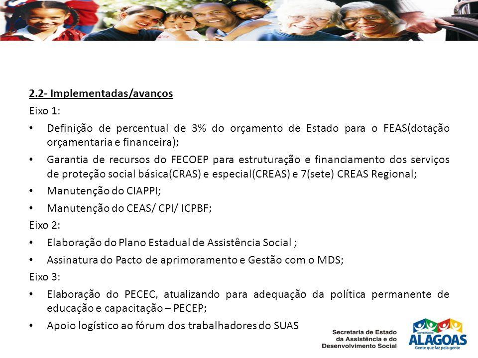 2.2- Implementadas/avanços Eixo 1: Definição de percentual de 3% do orçamento de Estado para o FEAS(dotação orçamentaria e financeira); Garantia de recursos do FECOEP para estruturação e financiamento dos serviços de proteção social básica(CRAS) e especial(CREAS) e 7(sete) CREAS Regional; Manutenção do CIAPPI; Manutenção do CEAS/ CPI/ ICPBF; Eixo 2: Elaboração do Plano Estadual de Assistência Social ; Assinatura do Pacto de aprimoramento e Gestão com o MDS; Eixo 3: Elaboração do PECEC, atualizando para adequação da política permanente de educação e capacitação – PECEP; Apoio logístico ao fórum dos trabalhadores do SUAS