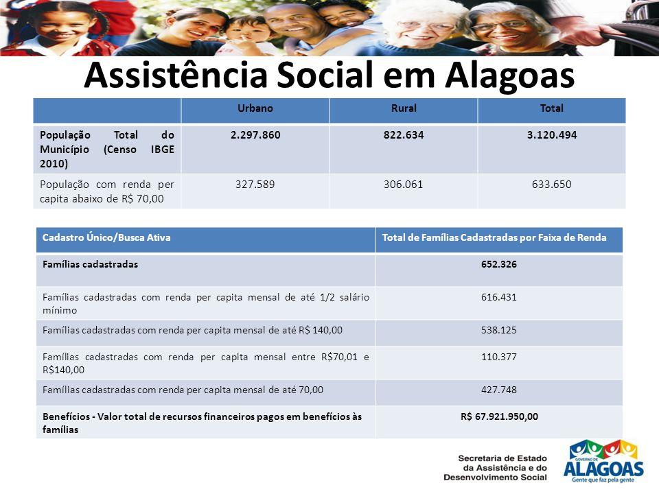 Assistência Social em Alagoas UrbanoRuralTotal População Total do Município (Censo IBGE 2010) 2.297.860822.6343.120.494 População com renda per capita abaixo de R$ 70,00 327.589306.061633.650 Cadastro Único/Busca AtivaTotal de Famílias Cadastradas por Faixa de Renda Famílias cadastradas652.326 Famílias cadastradas com renda per capita mensal de até 1/2 salário mínimo 616.431 Famílias cadastradas com renda per capita mensal de até R$ 140,00538.125 Famílias cadastradas com renda per capita mensal entre R$70,01 e R$140,00 110.377 Famílias cadastradas com renda per capita mensal de até 70,00427.748 Benefícios - Valor total de recursos financeiros pagos em benefícios às famílias R$ 67.921.950,00