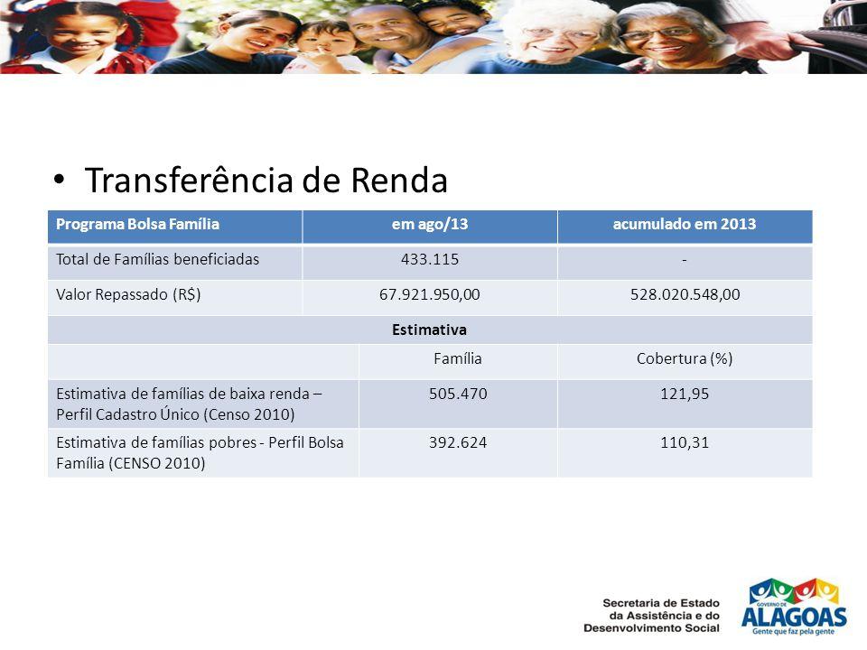 Transferência de Renda Programa Bolsa Famíliaem ago/13acumulado em 2013 Total de Famílias beneficiadas433.115- Valor Repassado (R$)67.921.950,00528.020.548,00 Estimativa FamíliaCobertura (%) Estimativa de famílias de baixa renda – Perfil Cadastro Único (Censo 2010) 505.470121,95 Estimativa de famílias pobres - Perfil Bolsa Família (CENSO 2010) 392.624110,31