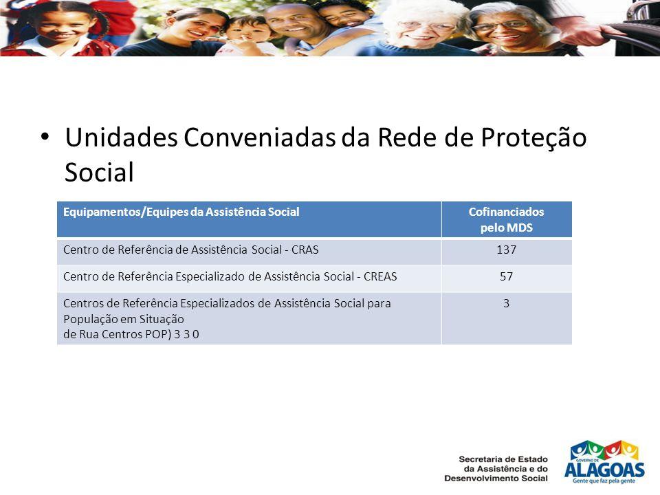 Unidades Conveniadas da Rede de Proteção Social Equipamentos/Equipes da Assistência SocialCofinanciados pelo MDS Centro de Referência de Assistência S