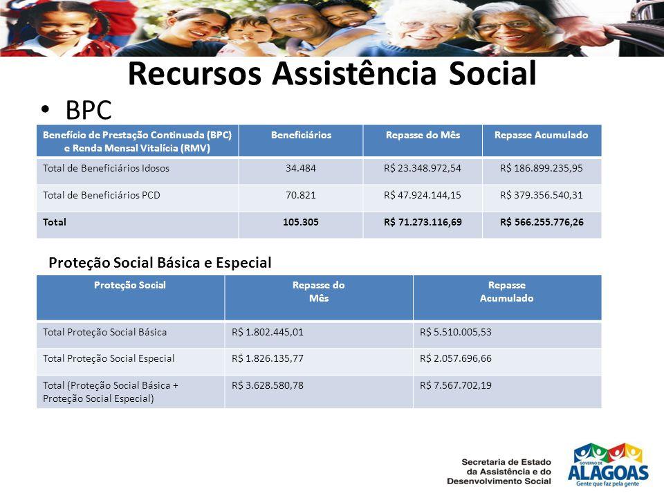 Recursos Assistência Social BPC Benefício de Prestação Continuada (BPC) e Renda Mensal Vitalícia (RMV) BeneficiáriosRepasse do MêsRepasse Acumulado To