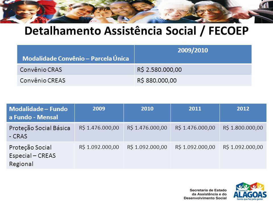 Detalhamento Assistência Social / FECOEP Modalidade Convênio – Parcela Única 2009/2010 Convênio CRASR$ 2.580.000,00 Convênio CREASR$ 880.000,00 Modalidade – Fundo a Fundo - Mensal 2009201020112012 Proteção Social Básica - CRAS R$ 1.476.000,00 R$ 1.800.000,00 Proteção Social Especial – CREAS Regional R$ 1.092.000,00