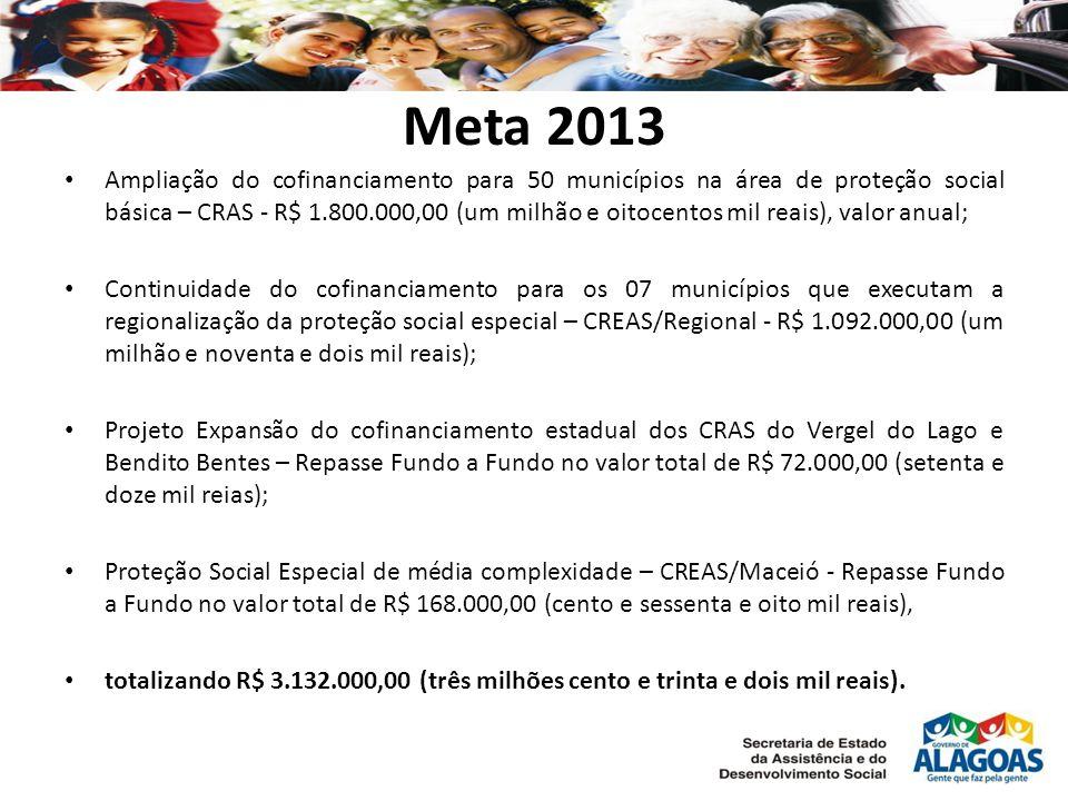 Meta 2013 Ampliação do cofinanciamento para 50 municípios na área de proteção social básica – CRAS - R$ 1.800.000,00 (um milhão e oitocentos mil reais), valor anual; Continuidade do cofinanciamento para os 07 municípios que executam a regionalização da proteção social especial – CREAS/Regional - R$ 1.092.000,00 (um milhão e noventa e dois mil reais); Projeto Expansão do cofinanciamento estadual dos CRAS do Vergel do Lago e Bendito Bentes – Repasse Fundo a Fundo no valor total de R$ 72.000,00 (setenta e doze mil reias); Proteção Social Especial de média complexidade – CREAS/Maceió - Repasse Fundo a Fundo no valor total de R$ 168.000,00 (cento e sessenta e oito mil reais), totalizando R$ 3.132.000,00 (três milhões cento e trinta e dois mil reais).