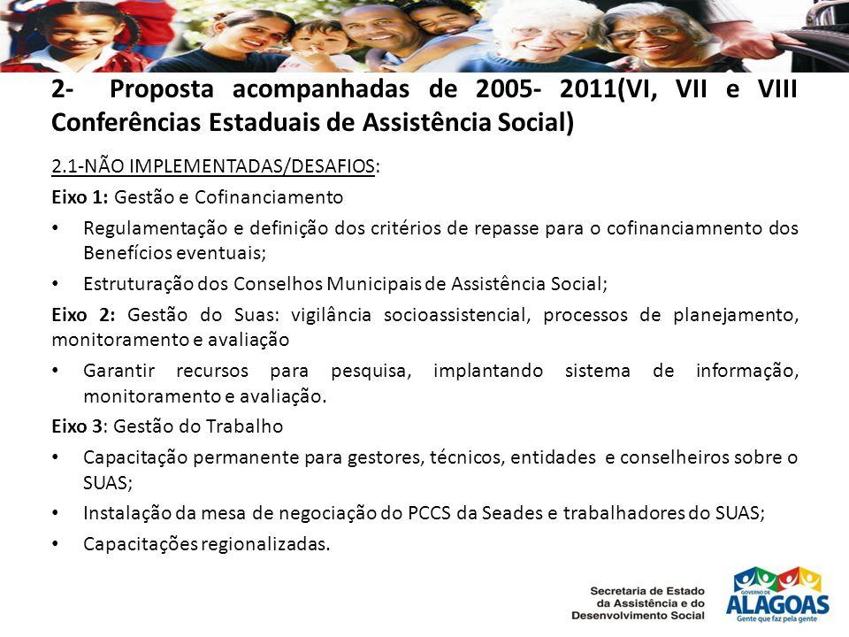 2- Proposta acompanhadas de 2005- 2011(VI, VII e VIII Conferências Estaduais de Assistência Social) 2.1-NÃO IMPLEMENTADAS/DESAFIOS: Eixo 1: Gestão e Cofinanciamento Regulamentação e definição dos critérios de repasse para o cofinanciamnento dos Benefícios eventuais; Estruturação dos Conselhos Municipais de Assistência Social; Eixo 2: Gestão do Suas: vigilância socioassistencial, processos de planejamento, monitoramento e avaliação Garantir recursos para pesquisa, implantando sistema de informação, monitoramento e avaliação.