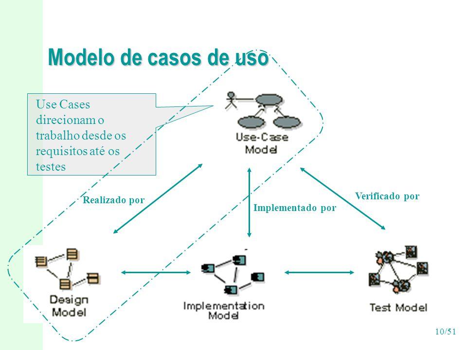 10/51 Modelo de casos de uso Use Cases direcionam o trabalho desde os requisitos até os testes Verificado por Implementado por Realizado por