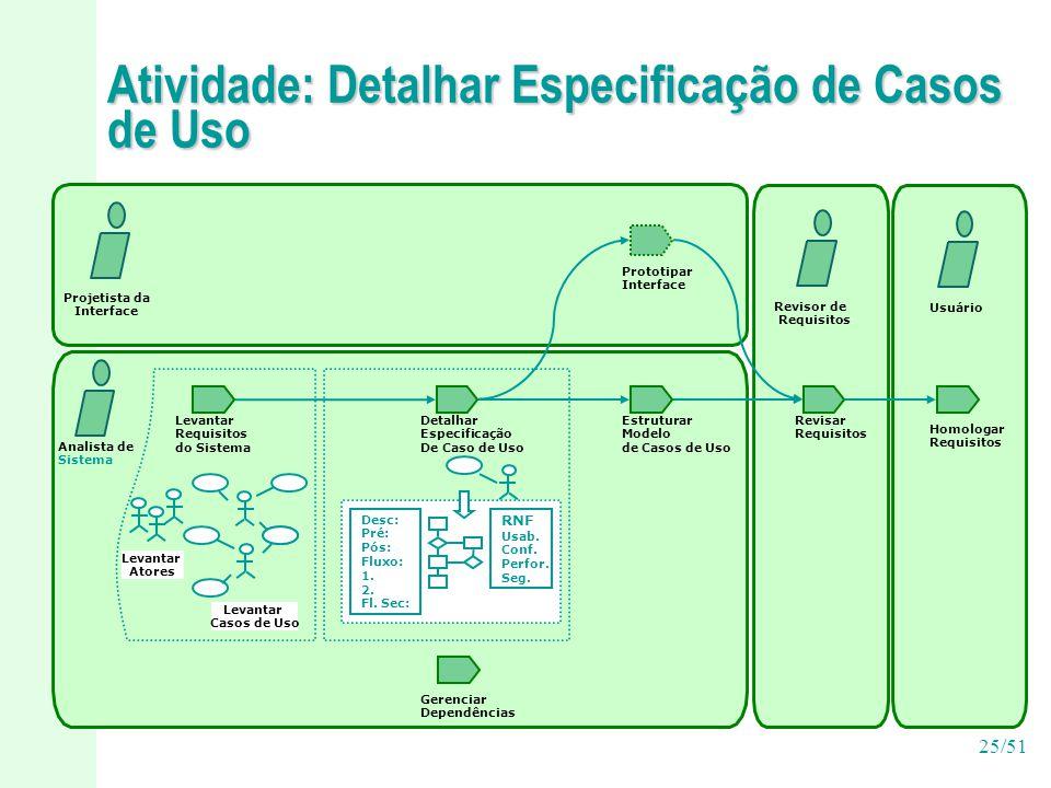 25/51 Atividade: Detalhar Especificação de Casos de Uso Levantar Requisitos do Sistema Prototipar Interface Revisar Requisitos Detalhar Especificação De Caso de Uso Projetista da Interface Analista de Sistema Revisor de Requisitos Estruturar Modelo de Casos de Uso Homologar Requisitos Usuário Levantar Atores Levantar Casos de Uso Desc: Pré: Pós: Fluxo: 1.
