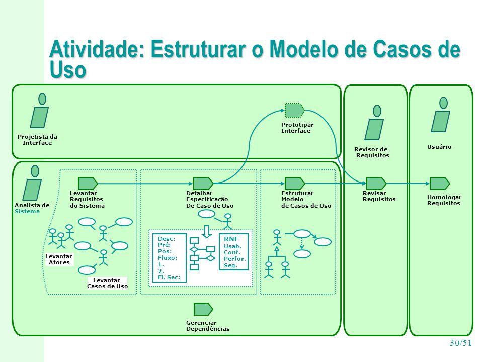 30/51 Atividade: Estruturar o Modelo de Casos de Uso Levantar Requisitos do Sistema Prototipar Interface Revisar Requisitos Detalhar Especificação De Caso de Uso Projetista da Interface Analista de Sistema Revisor de Requisitos Estruturar Modelo de Casos de Uso Homologar Requisitos Usuário Levantar Atores Levantar Casos de Uso Desc: Pré: Pós: Fluxo: 1.