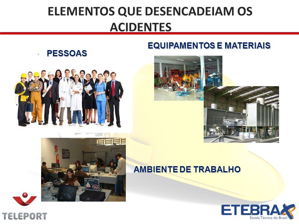 Materiais Ambiente de Trabalho Pessoas Processo Equipamentos PORQUE OCORREM OS ACIDENTES.