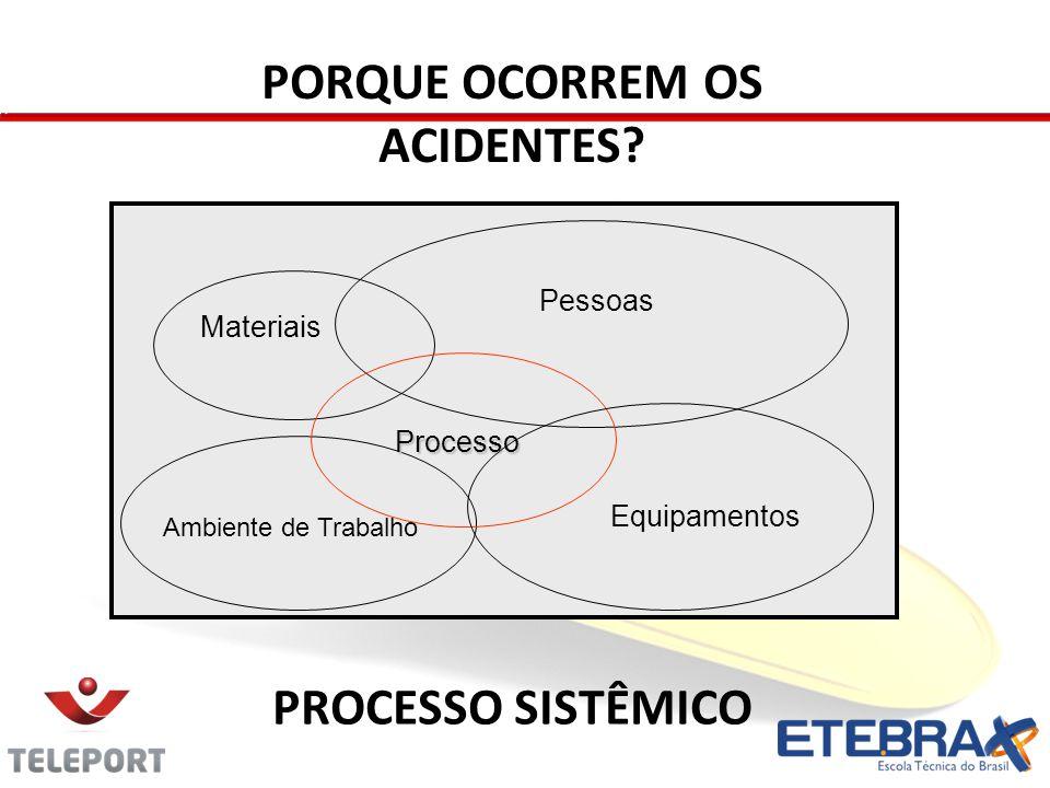 Materiais Ambiente de Trabalho Pessoas Processo Equipamentos PORQUE OCORREM OS ACIDENTES? PROCESSO SISTÊMICO