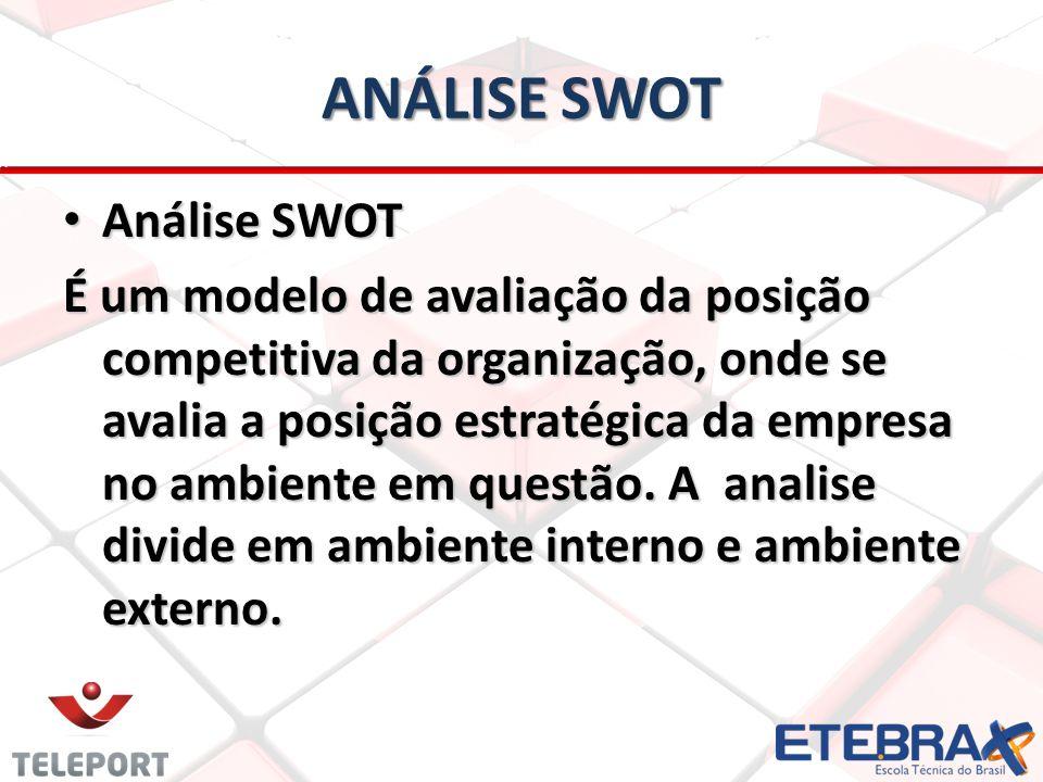 ANÁLISE SWOT Análise SWOT Análise SWOT É um modelo de avaliação da posição competitiva da organização, onde se avalia a posição estratégica da empresa no ambiente em questão.