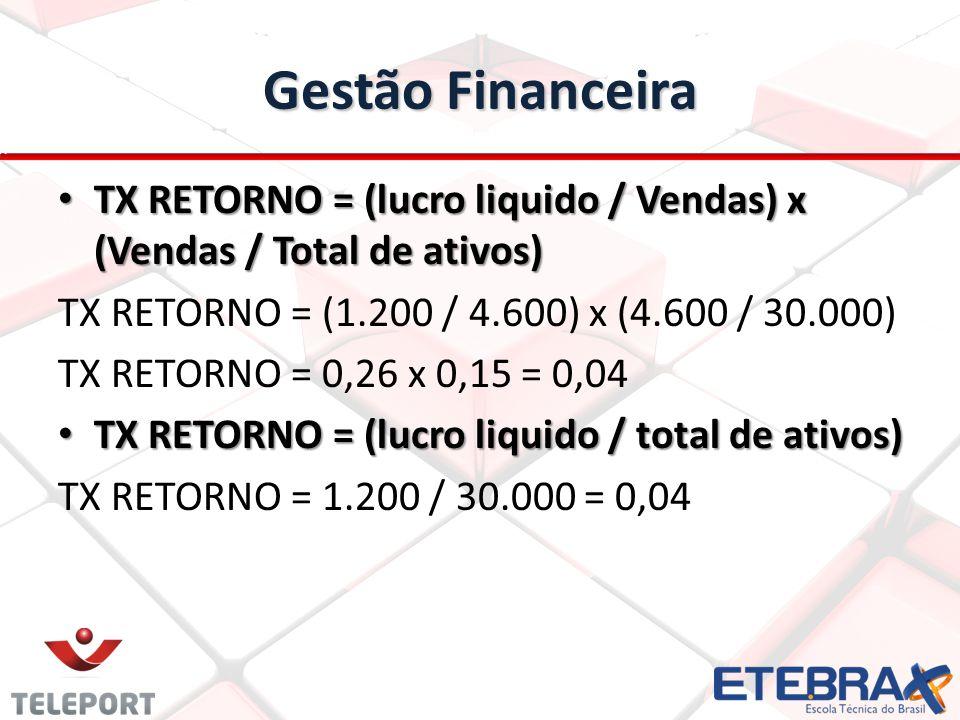 Gestão Financeira TX RETORNO = (lucro liquido / Vendas) x (Vendas / Total de ativos) TX RETORNO = (lucro liquido / Vendas) x (Vendas / Total de ativos) TX RETORNO = (1.200 / 4.600) x (4.600 / 30.000) TX RETORNO = 0,26 x 0,15 = 0,04 TX RETORNO = (lucro liquido / total de ativos) TX RETORNO = (lucro liquido / total de ativos) TX RETORNO = 1.200 / 30.000 = 0,04